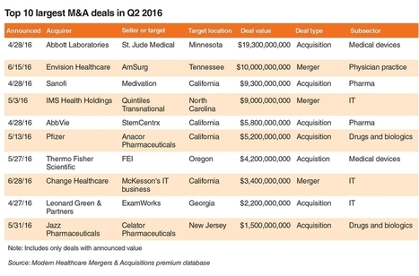 Physician practice mergers driven by IT needs | Electronic Health Information Exchange | Scoop.it