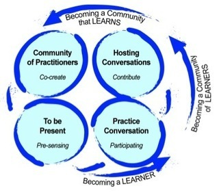 Hosting lessons from the field - four fold practice and presencing | Appreciative Inquiry NEWS! | Scoop.it