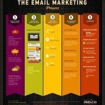 The Email Marketing Process | Visual.ly | Fan of Marketing | Scoop.it