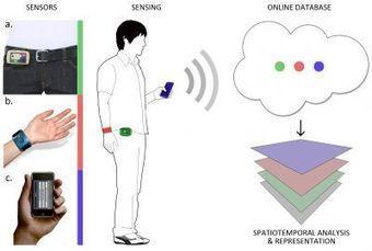 Détection d'ambiances : expériences de mesures d'activité électrodermale | DESARTSONNANTS - CRÉATION SONORE ET ENVIRONNEMENT - ENVIRONMENTAL SOUND ART - PAYSAGES ET ECOLOGIE SONORE | Scoop.it