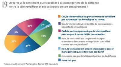 Le télétravail est-il accepté et soutenu par les français ? | télétravail | Scoop.it