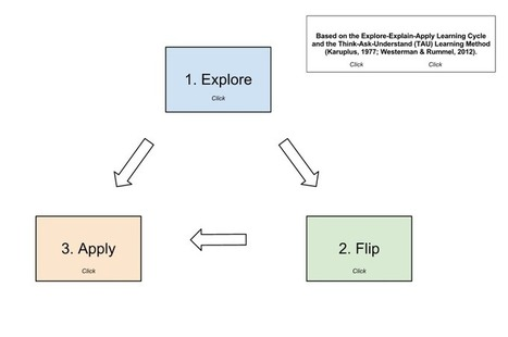 Cycles of Learning | FETC-Share | Scoop.it