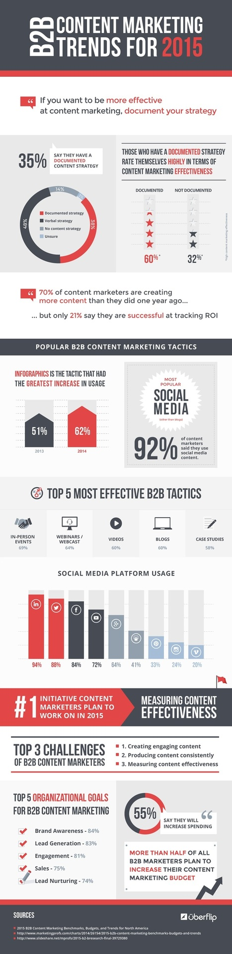 B2B Content Marketing Trends for 2015 [Infographic] | Digital | Scoop.it