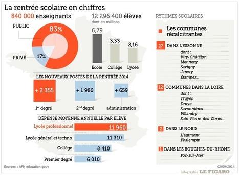 Des parents déboussolés face à la réforme - Le Figaro | Animation Persiscolaire | Scoop.it