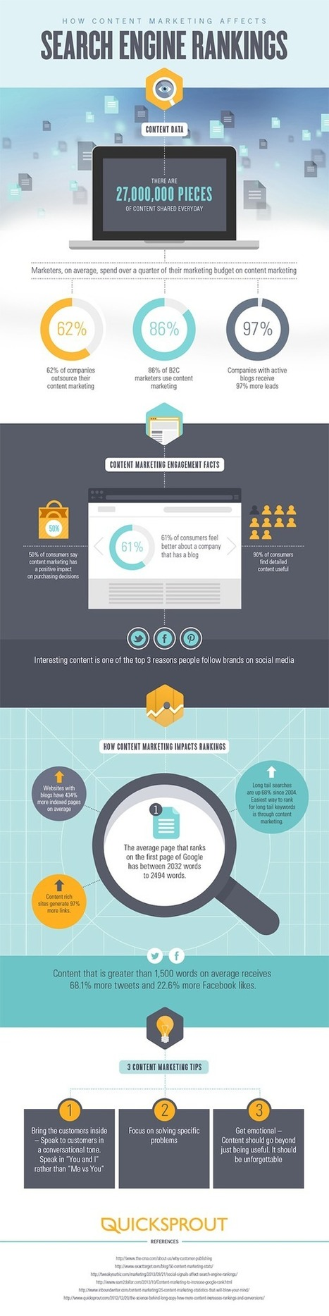 Generate 97% More Leads With This One Trick | Social Infografic Trend Social Media Metrics & Web Design Strategic Marketing | Scoop.it