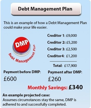 Debt Management Plan, Debt Management Help - Debt Management Advice | creativity, Fashion | Scoop.it
