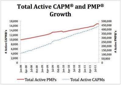 PMP - Better than Gold - | Formación, Certificación y Herramientas PMP | Scoop.it