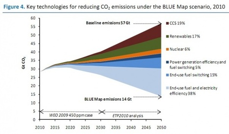 IEA: Energy Innovation Needs More Public Support - GigaOm | Cleantechnology | Scoop.it