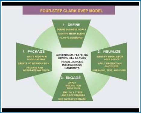 Four Steps to Effective Virtual Classroom Training by Ruth Clark : Learning Solutions Magazine | Path to becoming a Learning Warrior | Scoop.it