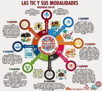 LAS TIC Y SUS MODALIDADES | Welcome MOOC | Scoop.it
