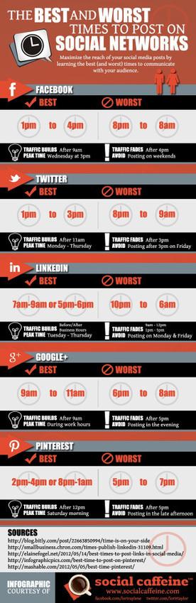 [Infographie] Les bons et mauvais moments pour poster sur facebook, twitter, pinterest, linkedin et google+ | Réseaux sociaux | Scoop.it