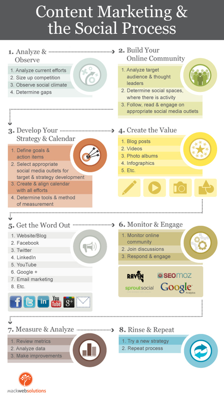 A Manageable Content And Social Media Marketing Process | adjointe virtuelle | Scoop.it