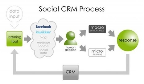 Four Social CRM tools for your Internet Business | Business and Entrepreneurs | Scoop.it