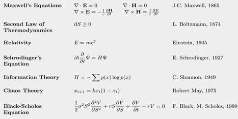 The 17 Equations That Changed The Course Of History | idesruption | Scoop.it
