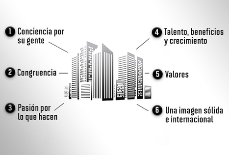 6 componentes de una mejor empresa para trabajar..   Vero Ponce   Scoop.it