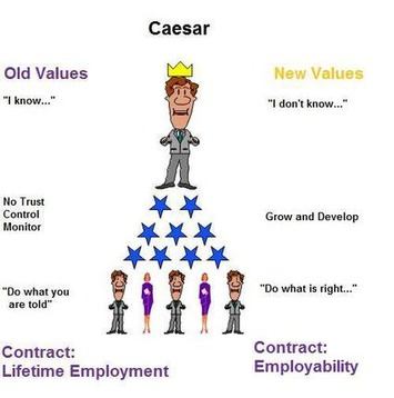 Effective Leadership. Learn How to Improve People's Thinking | Coaching Leaders | Scoop.it