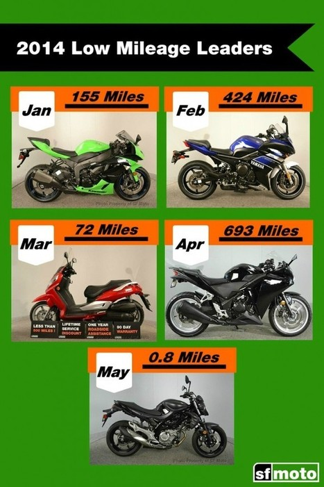 June Low Mileage Leader | SF Moto Blog | Scooters and Vespas | Scoop.it