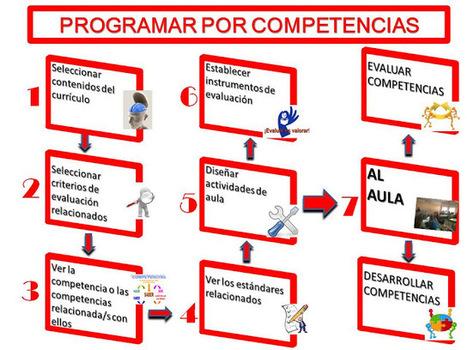 DIREBLOG : PROGRAMAR EL TREBALL PER COMPETENCIES A L'AULA (I) | FOTOTECA INFANTIL | Scoop.it