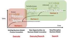 Lean Innovation Management – Making Corporate Innovation Work | Mind the Social - Business Gap | Scoop.it