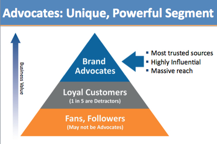 Brand loyalty programs: Are they effective ? | Public Relations & Social Media Insight | Scoop.it