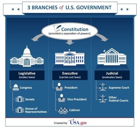 Branches of Government | USA.gov | Social Studies Resources | Scoop.it