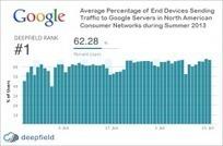 [US] Google représente 25% du trafic Internet | Office de tourisme du canal du Midi professionnels | Scoop.it