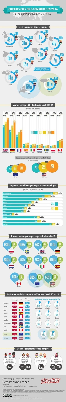 Infographie : l'e-shopping en Europe et en Amérique du Nord | Seniors | Scoop.it