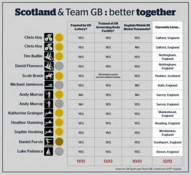 Another Union dividend | Scottish Politics and the Fight for Independence | Scoop.it