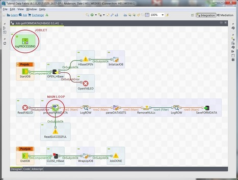 "Talend ""Job Design Patterns"" and Best Practices 