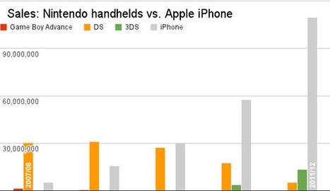 Manette de jeux pour iPhone compatible iOS7 | Geeks | Scoop.it