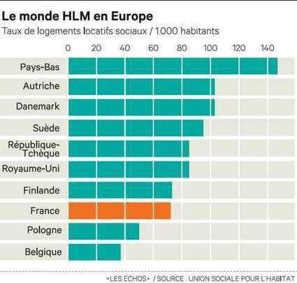 Le monde HLM est vent debout contre la Commission européenne - Les Échos   Cadre(s) de vie - Mode(s) de vie   Scoop.it