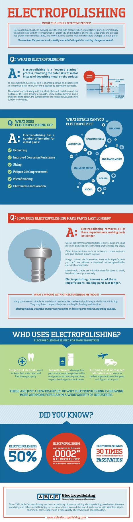 What Is Electropolishing   Electropolishing Infographic   Electropolishing and Passivation   Scoop.it