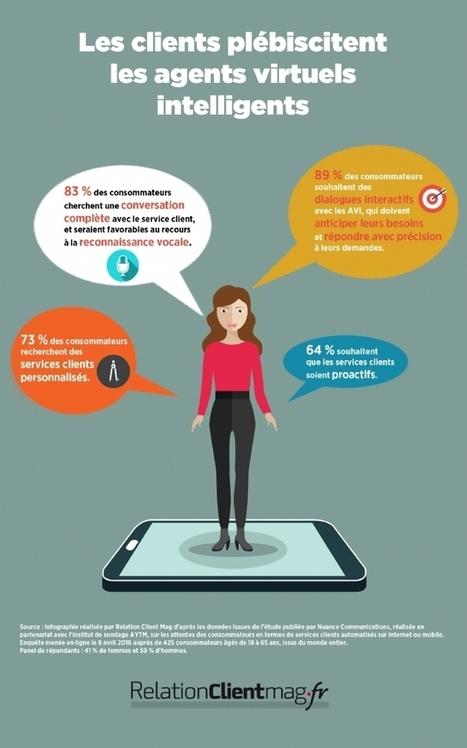 Les assistants virtuels intelligents séduisent les clients | Personnalisation des services | Scoop.it