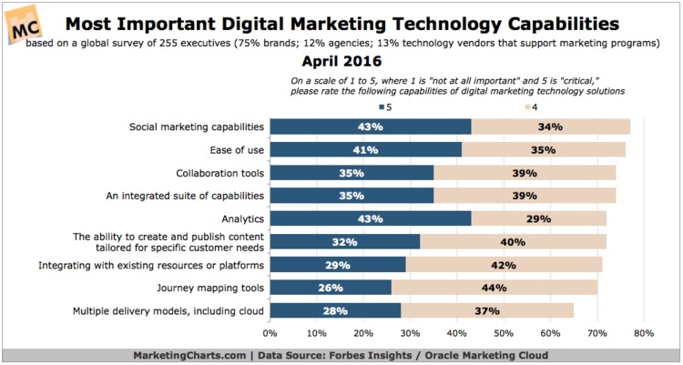 What Are the Most Critical Digital Marketing Technology Capabilities? - MarketingCharts | The Marketing Technology Alert | Scoop.it