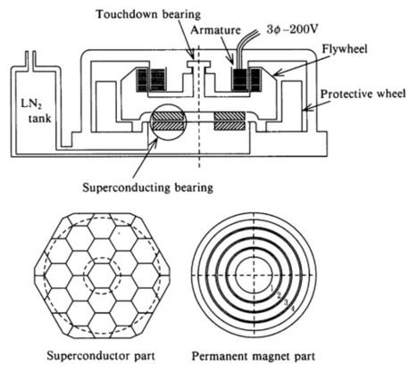 Conoce los sistemas de almacenamiento de energía magnética por superconducción | Noticias de ecologia y medio ambiente | Mantenimiento de edificios | Scoop.it