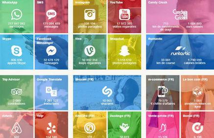 Bonial lance une infographie dynamique des meilleures applications en temps réel | Web et reseaux sociaux | Scoop.it
