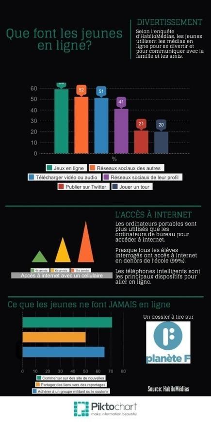Fracture numérique : le nouvel analphabétisme - Planète F | Digital divide and children | Scoop.it