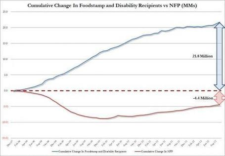 Foodstamps Soar By Most In 16 Months: Over 1 Million Americans Enter Poverty In Last Two Months | MN News Hound | Scoop.it