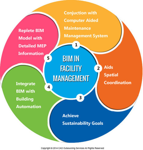 How To Use BIM In Facilities Management?   CAD Outsourcing Services   Scoop.it