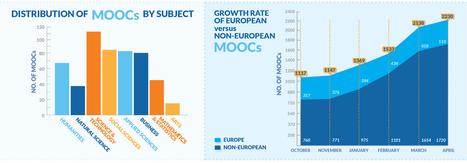 The Open Data of the European MOOCs Scoreboard | LU Open and Online Communities | Scoop.it