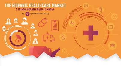 The Hispanic Healthcare Market: 6 Things Brands Need to Know [Infographic] | Infographic Marketing | Scoop.it