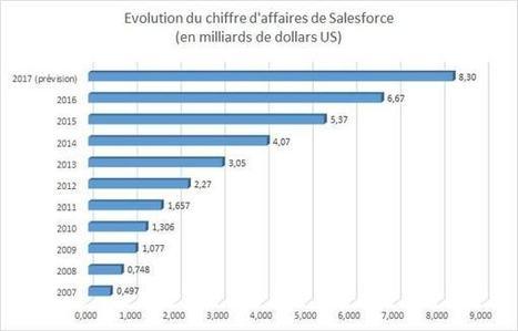 Salesforce : comment le géant du CRM abâti son empire | L'Univers du Cloud Computing dans le Monde et Ailleurs | Scoop.it