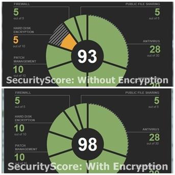 Cyber-Security Practice: Learn it in one week | Cyber Awareness | Scoop.it