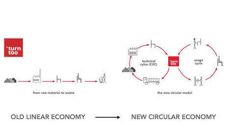 Découvrez l'économie de la fonctionnalité, nouvelle manière de consommer | EFFICYCLE | Scoop.it