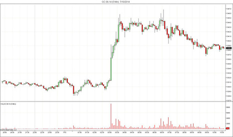 5-minute tick gold chart from yesterday - Ed Steer's #Gold & #Silver Daily | Gold and What Moves it. | Scoop.it