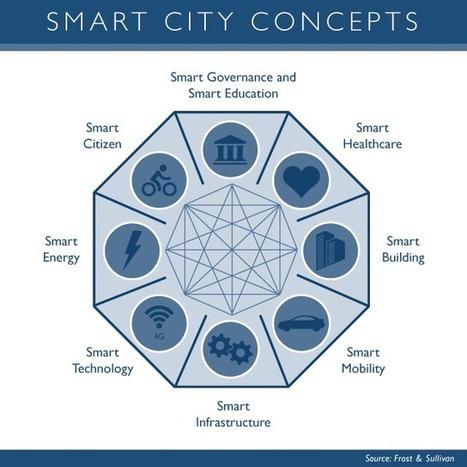 Smart Cities -- A $1.5 Trillion Market Opportunity | smart cities | Scoop.it