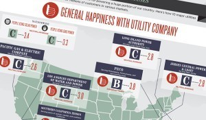 Americans Rate Their Utility Companies | green infographics | Scoop.it