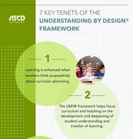 Instructional Design Infographics - eLearning Infographics | MOOCS and MOOCS | Scoop.it