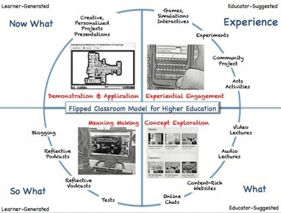 Flipped Classroom: The Full Picture for Higher Education | Octeto | Educación a Distancia y TIC | Scoop.it