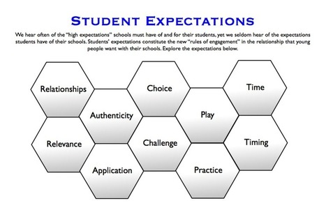 How well does your school meet student expectations? Take this quiz to find out. | Learning | Scoop.it